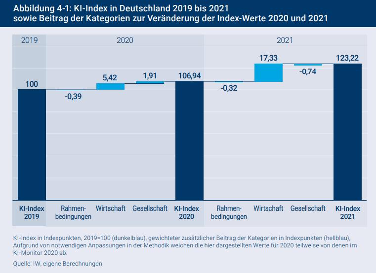 KI in Deutschland kommt voran