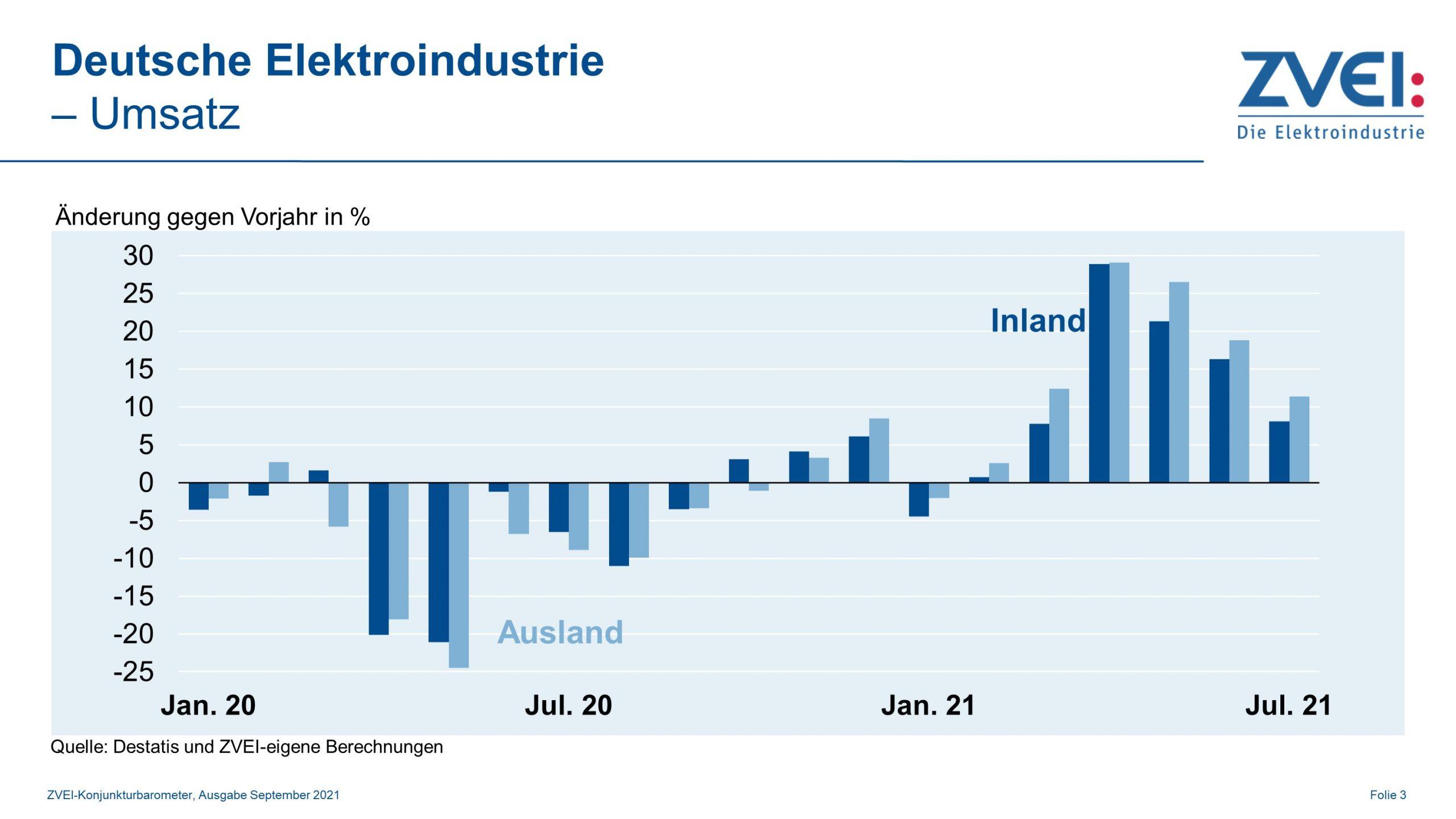 Umsatz in der deutschen Elektroindustrie von Januar bis Juli