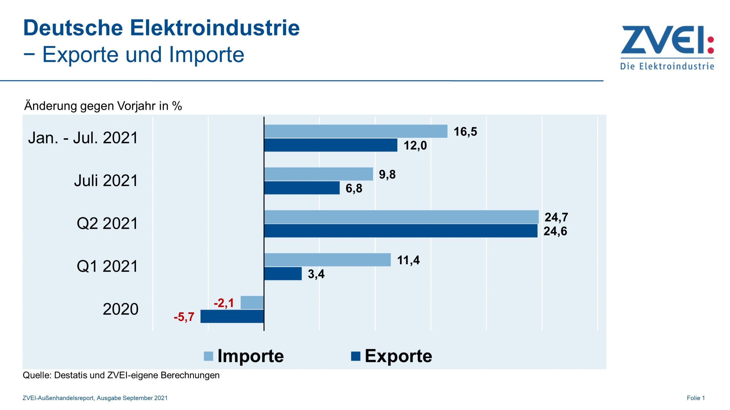 Deutsche Elektroexporte legen weiter zu