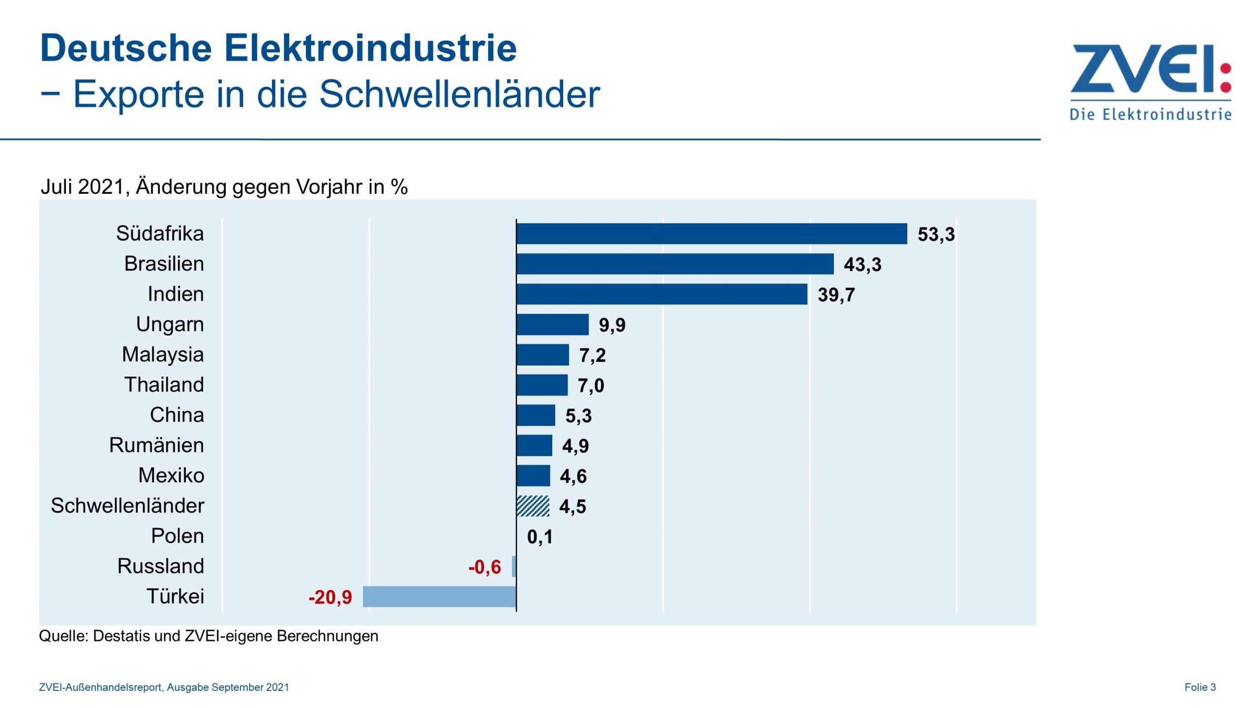 Elektroexporte in Schwellenländer im Juli 2021