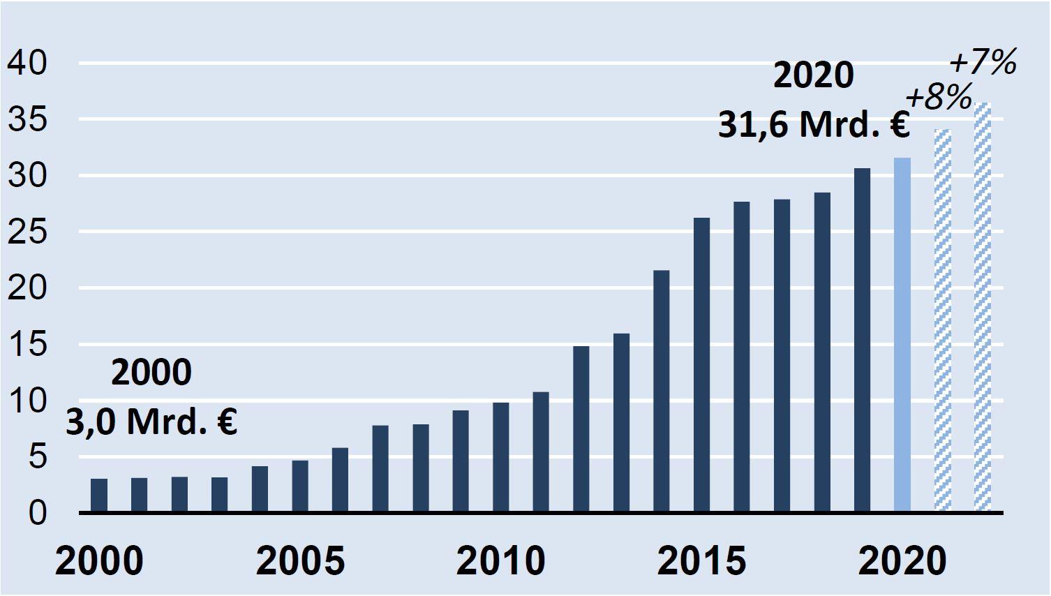Elektromarkt in Vietnam 2020