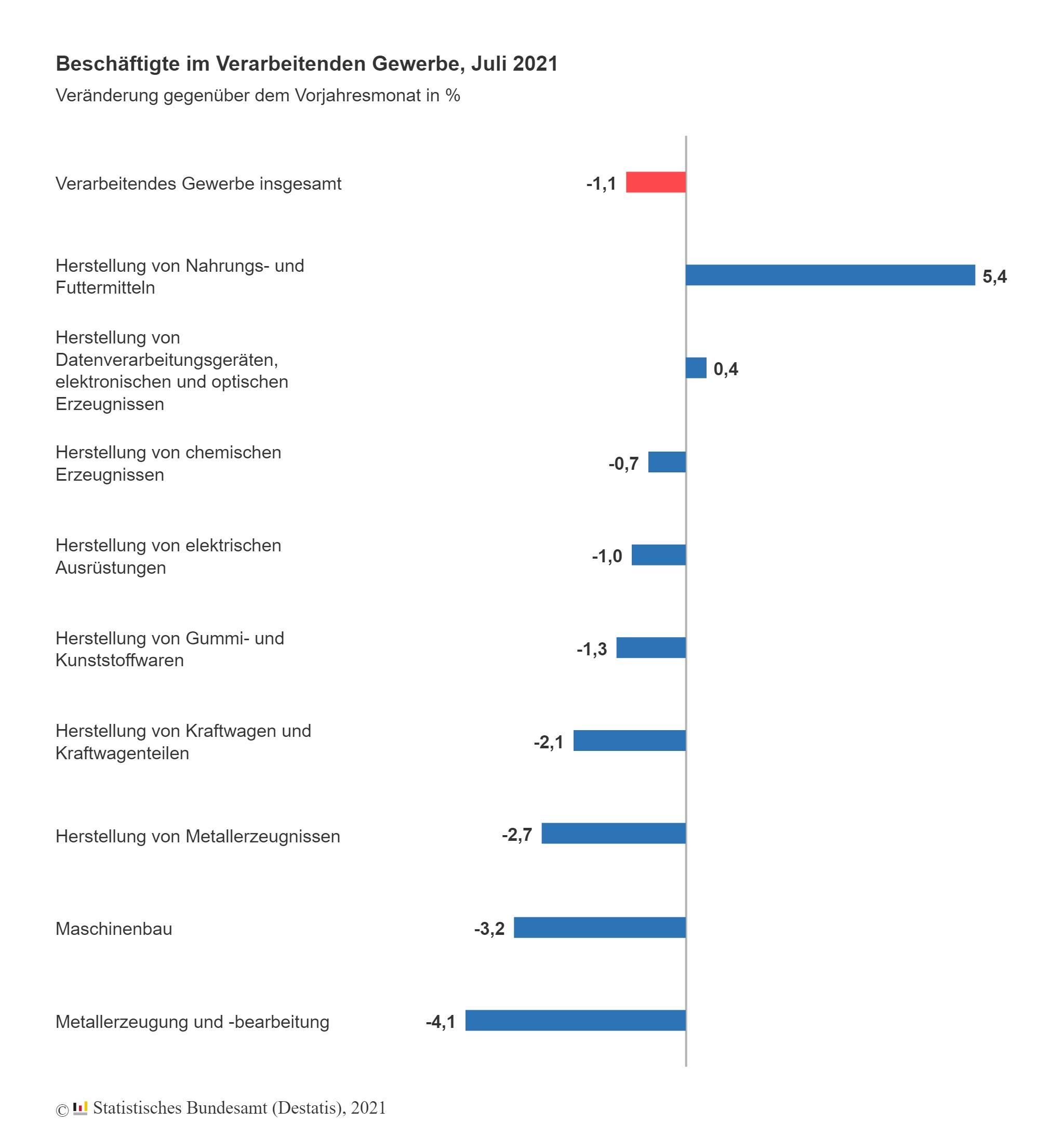 Beschäftigte im verarbeitenden Gewerbe im Juli 2021