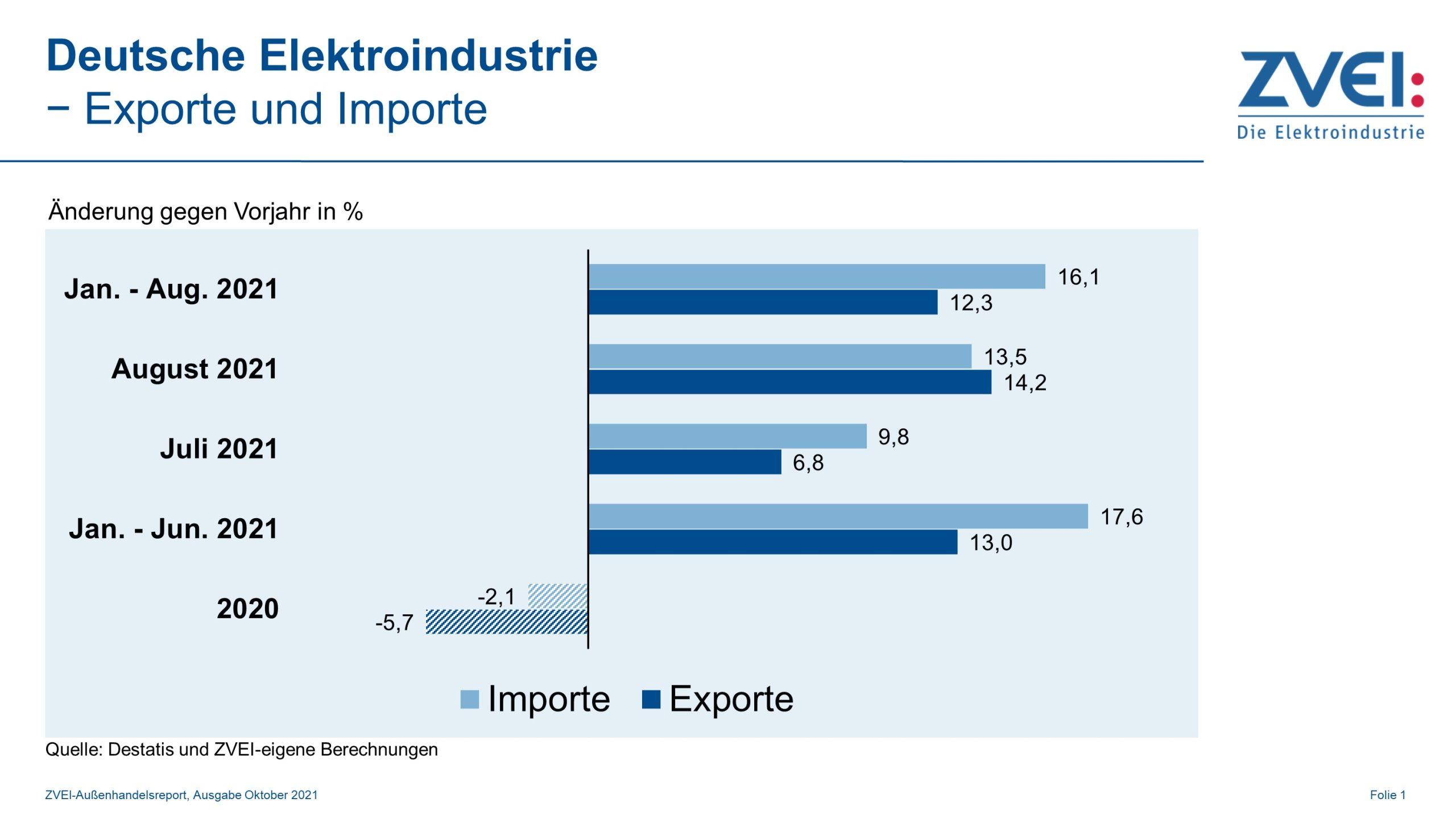 Elektroexporte wachsen zweistellig