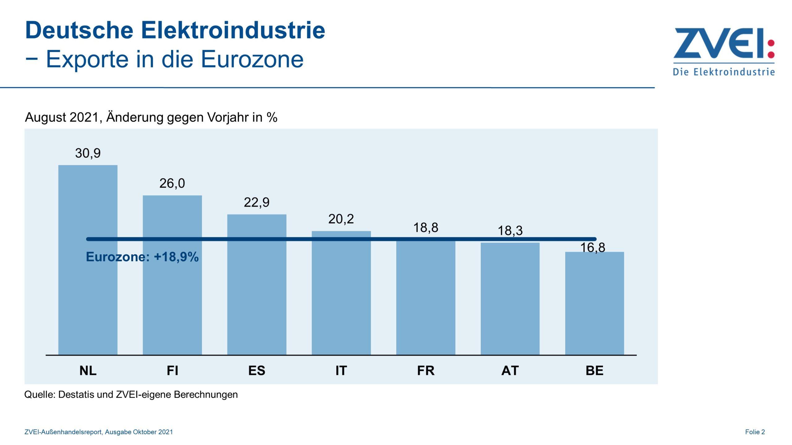 Elektroexporte in die Eurozone im August 2021